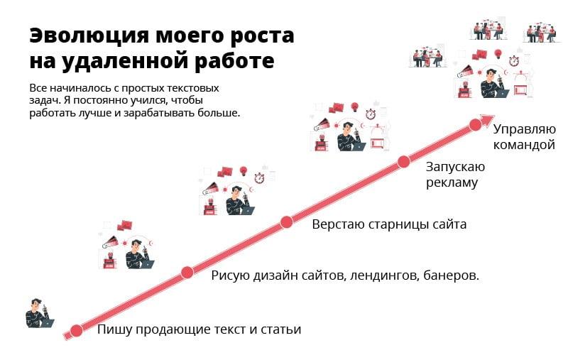 Эволюция роста на удаленной работе