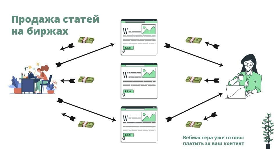 Продажа статей —способ стать копирайтером сразу